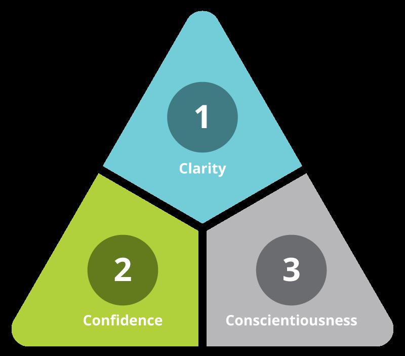 3 C's Diagram